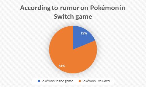 Pokemon Switch Rumor chart